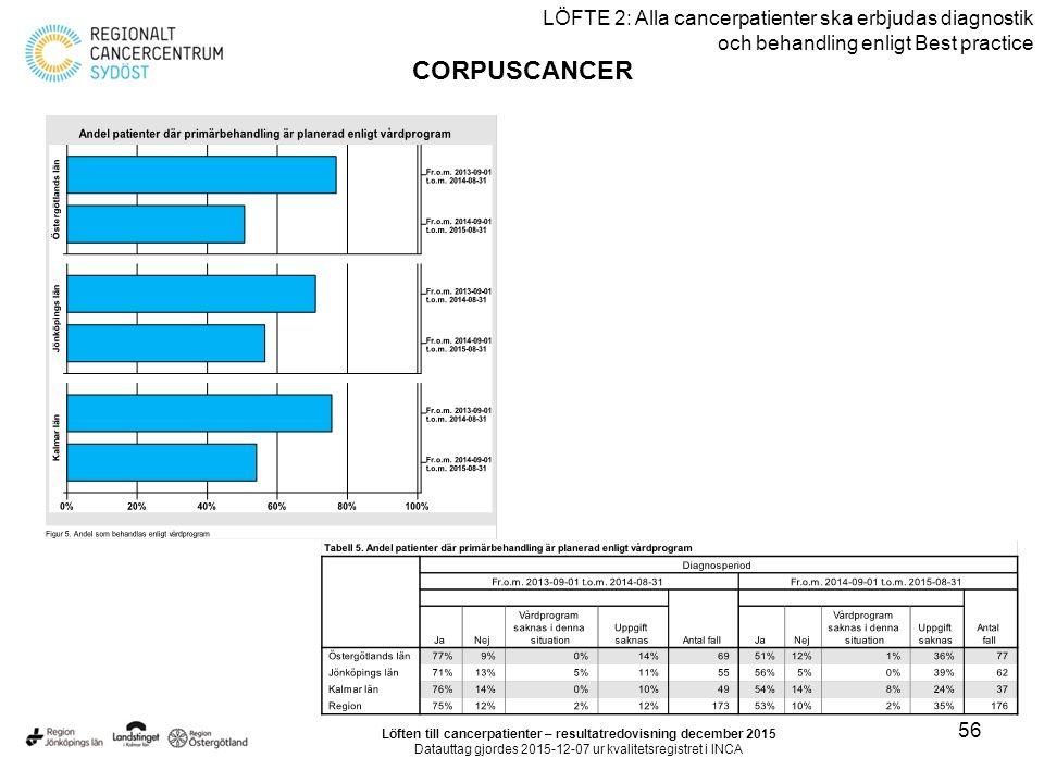 56 LÖFTE 2: Alla cancerpatienter ska erbjudas diagnostik och behandling enligt Best practice CORPUSCANCER Löften till cancerpatienter – resultatredovi