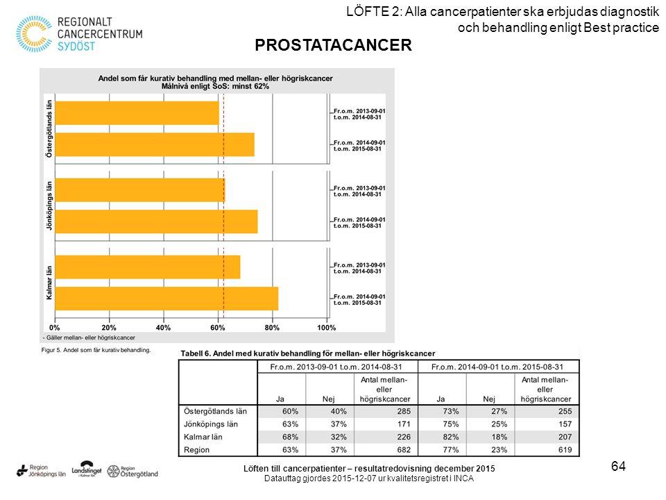 64 LÖFTE 2: Alla cancerpatienter ska erbjudas diagnostik och behandling enligt Best practice PROSTATACANCER Löften till cancerpatienter – resultatredo