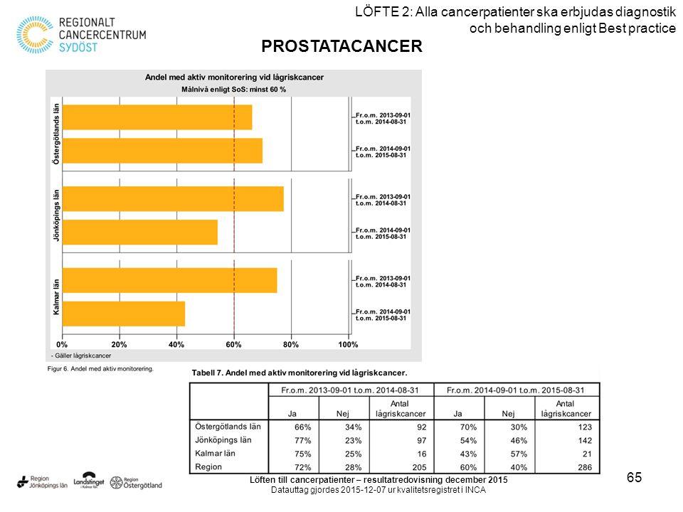 65 LÖFTE 2: Alla cancerpatienter ska erbjudas diagnostik och behandling enligt Best practice PROSTATACANCER Löften till cancerpatienter – resultatredo