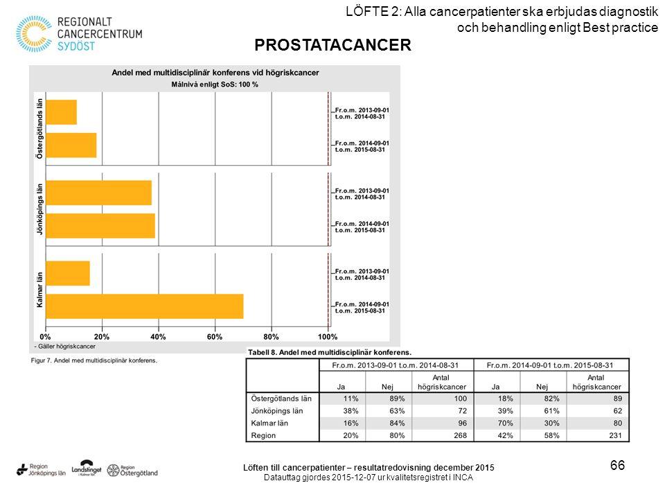 66 LÖFTE 2: Alla cancerpatienter ska erbjudas diagnostik och behandling enligt Best practice PROSTATACANCER Löften till cancerpatienter – resultatredo