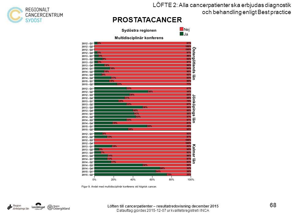 68 LÖFTE 2: Alla cancerpatienter ska erbjudas diagnostik och behandling enligt Best practice PROSTATACANCER Löften till cancerpatienter – resultatredo