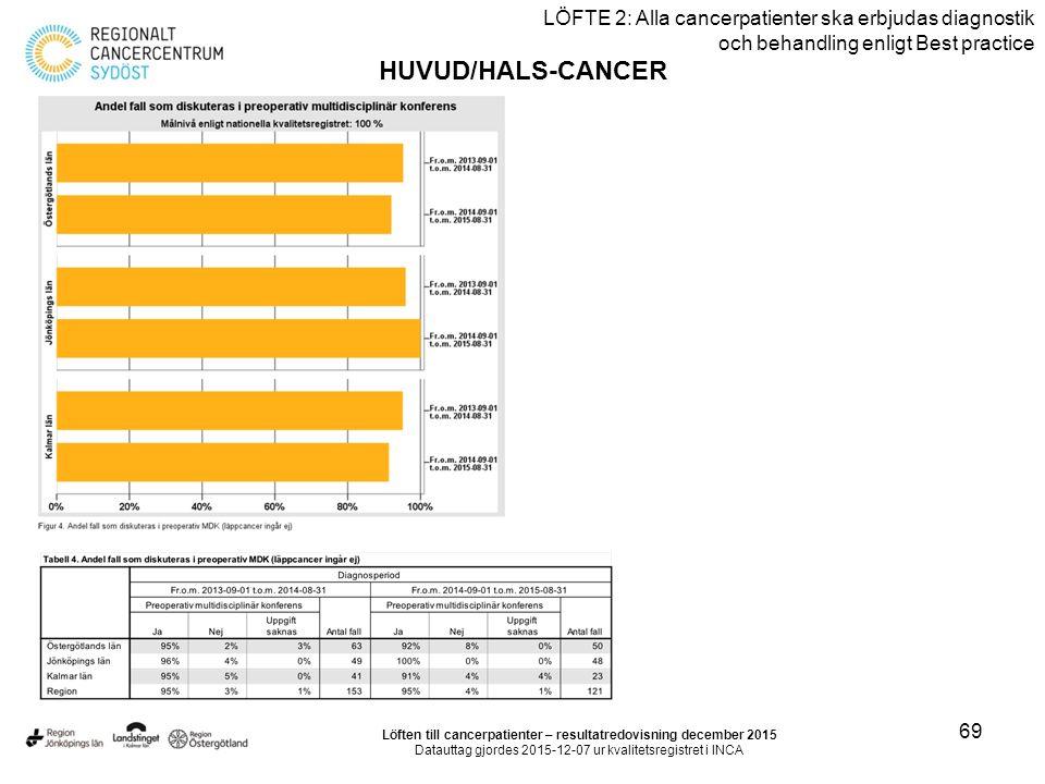 69 LÖFTE 2: Alla cancerpatienter ska erbjudas diagnostik och behandling enligt Best practice HUVUD/HALS-CANCER Löften till cancerpatienter – resultatr