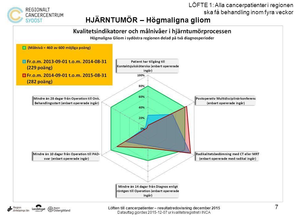 38 LÖFTE 1: Alla cancerpatienter i regionen ska få behandling inom fyra veckor HUDMELANOM Väntetid från första vårdkontakt till diagnosbesked Löften till cancerpatienter – resultatredovisning december 2015 Datauttag gjordes 2015-12-07 ur kvalitetsregistret i INCA