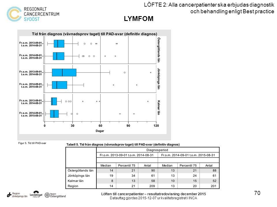 70 LÖFTE 2: Alla cancerpatienter ska erbjudas diagnostik och behandling enligt Best practice LYMFOM Löften till cancerpatienter – resultatredovisning