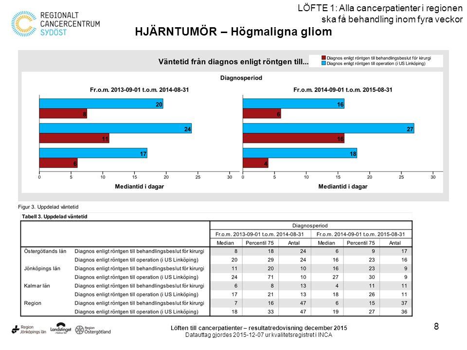 29 LÖFTE 1: Alla cancerpatienter i regionen ska få behandling inom fyra veckor CORPUSCANCER Löften till cancerpatienter – resultatredovisning december 2015 Datauttag gjordes 2015-12-07 ur kvalitetsregistret i INCA