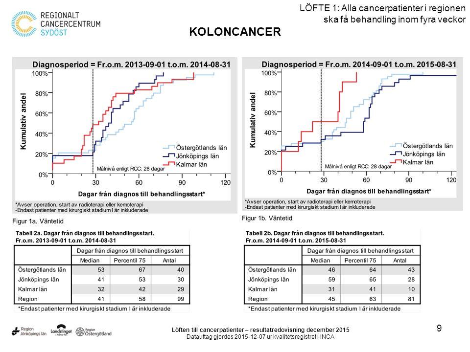 10 LÖFTE 1: Alla cancerpatienter i regionen ska få behandling inom fyra veckor KOLONCANCER Löften till cancerpatienter – resultatredovisning december 2015 Datauttag gjordes 2015-12-07 ur kvalitetsregistret i INCA