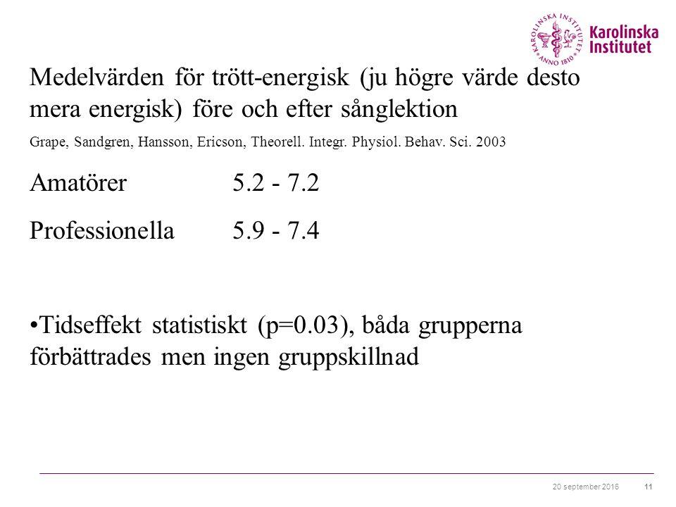 20 september 201611 Medelvärden för trött-energisk (ju högre värde desto mera energisk) före och efter sånglektion Grape, Sandgren, Hansson, Ericson, Theorell.