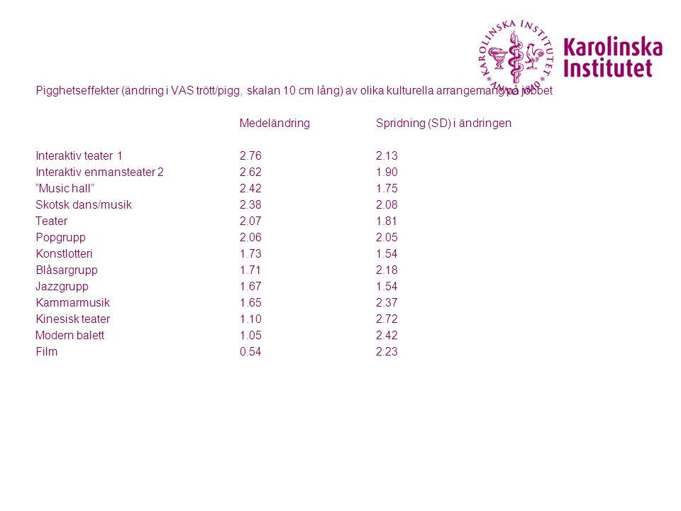 Pigghetseffekter (ändring i VAS trött/pigg, skalan 10 cm lång) av olika kulturella arrangemang på jobbet MedeländringSpridning (SD) i ändringen Intera