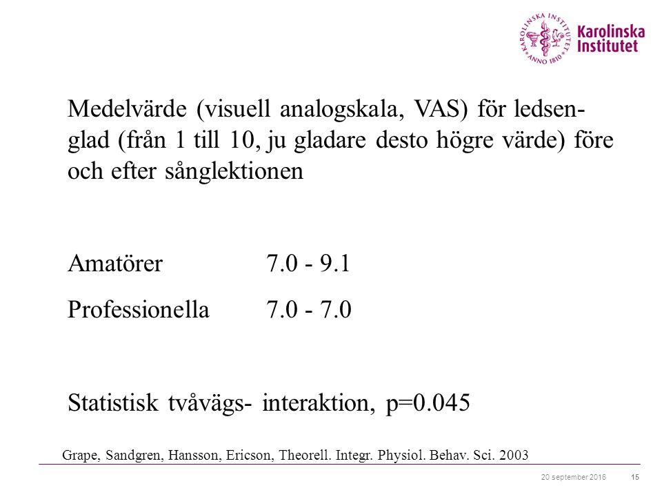 20 september 201615 Medelvärde (visuell analogskala, VAS) för ledsen- glad (från 1 till 10, ju gladare desto högre värde) före och efter sånglektionen Amatörer 7.0 - 9.1 Professionella 7.0 - 7.0 Statistisk tvåvägs- interaktion, p=0.045 Grape, Sandgren, Hansson, Ericson, Theorell.