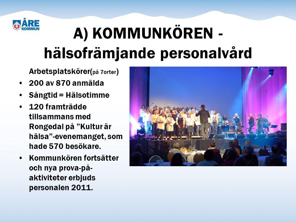 A) KOMMUNKÖREN - hälsofrämjande personalvård Arbetsplatskörer( på 7orter ) 200 av 870 anmälda Sångtid = Hälsotimme 120 framträdde tillsammans med Rongedal på Kultur är hälsa -evenemanget, som hade 570 besökare.