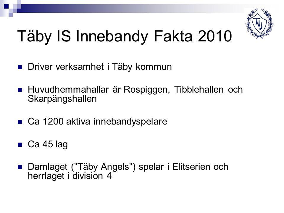 Täby IS Innebandy Fakta 2010 Driver verksamhet i Täby kommun Huvudhemmahallar är Rospiggen, Tibblehallen och Skarpängshallen Ca 1200 aktiva innebandyspelare Ca 45 lag Damlaget ( Täby Angels ) spelar i Elitserien och herrlaget i division 4