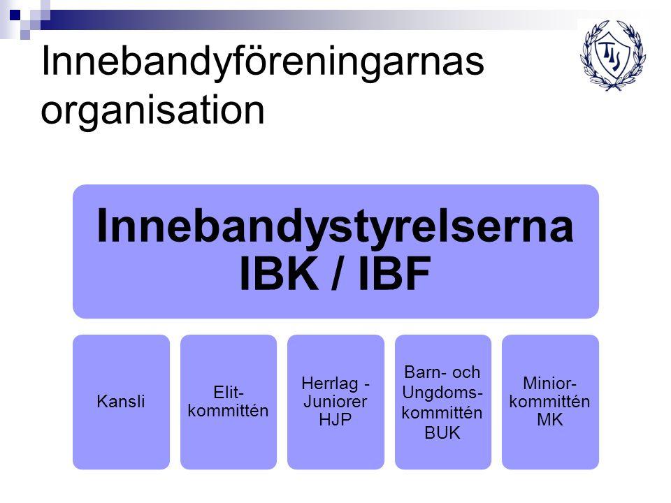 Innebandyföreningarnas organisation Innebandystyrelserna IBK / IBF Kansli Elit- kommittén Herrlag - Juniorer HJP Barn- och Ungdoms- kommittén BUK Minior- kommittén MK