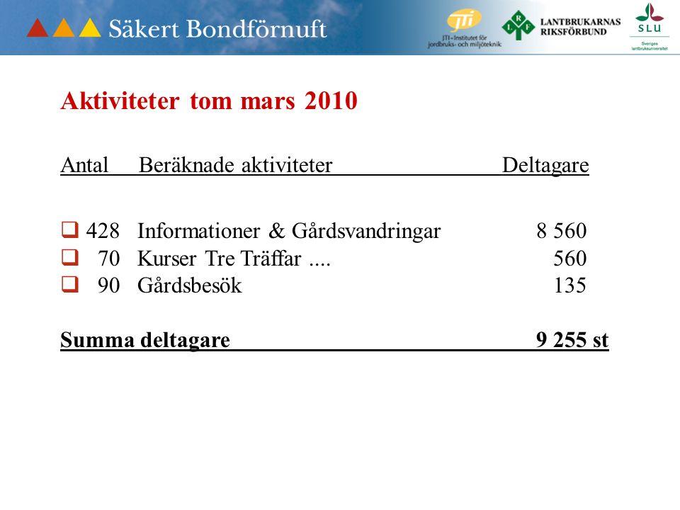 Aktiviteter tom mars 2010 Antal Beräknade aktiviteter Deltagare  428 Informationer & Gårdsvandringar 8 560  70 Kurser Tre Träffar....