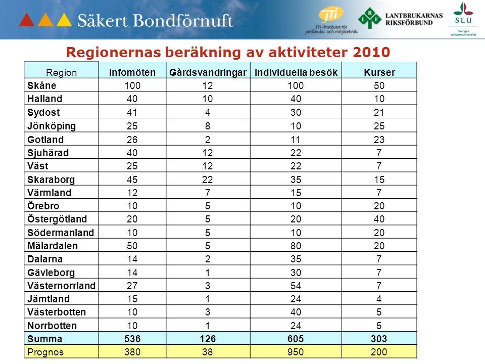 Regionernas beräkning av aktiviteter 2010 RegionInfomötenGårdsvandringarIndividuella besökKurser Skåne1001210050 Halland40104010 Sydost4143021 Jönköping2581025 Gotland2621123 Sjuhärad4012227 Väst2512227 Skaraborg45223515 Värmland127157 Örebro105 20 Östergötland205 40 Södermanland105 20 Mälardalen5058020 Dalarna142357 Gävleborg141307 Västernorrland273547 Jämtland151244 Västerbotten103405 Norrbotten101245 Summa536126605303 Prognos38038950200