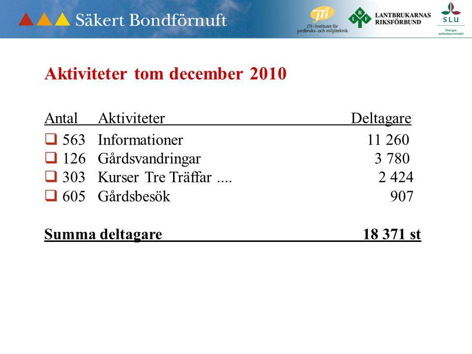 Aktiviteter tom december 2010 Antal Aktiviteter Deltagare  563 Informationer 11 260  126 Gårdsvandringar 3 780  303 Kurser Tre Träffar....