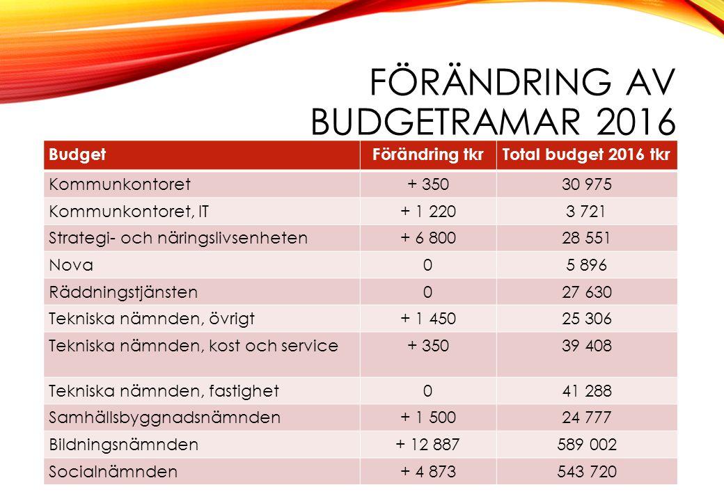 FÖRÄNDRING AV BUDGETRAMAR 2016 BudgetFörändring tkrTotal budget 2016 tkr Kommunkontoret+ 35030 975 Kommunkontoret, IT+ 1 2203 721 Strategi- och näring