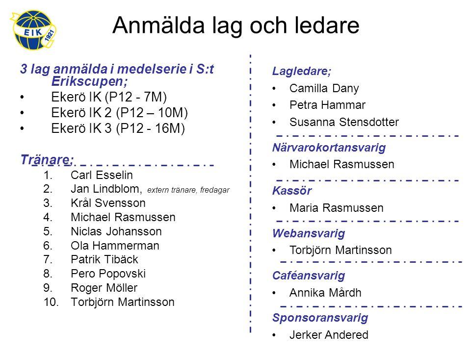 Anmälda lag och ledare 3 lag anmälda i medelserie i S:t Erikscupen; Ekerö IK (P12 - 7M) Ekerö IK 2 (P12 – 10M) Ekerö IK 3 (P12 - 16M) Tränare; 1.Carl Esselin 2.Jan Lindblom, extern tränare, fredagar 3.Krål Svensson 4.Michael Rasmussen 5.Niclas Johansson 6.Ola Hammerman 7.Patrik Tibäck 8.Pero Popovski 9.Roger Möller 10.Torbjörn Martinsson Lagledare; Camilla Dany Petra Hammar Susanna Stensdotter Närvarokortansvarig Michael Rasmussen Kassör Maria Rasmussen Webansvarig Torbjörn Martinsson Caféansvarig Annika Mårdh Sponsoransvarig Jerker Andered