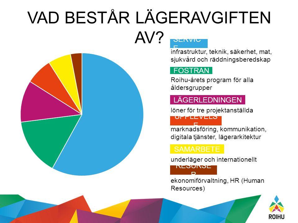RESURSE R SAMARBETE UPPLEVELS E LÄGERLEDNINGEN SERVIC E VAD BESTÅR LÄGERAVGIFTEN AV.