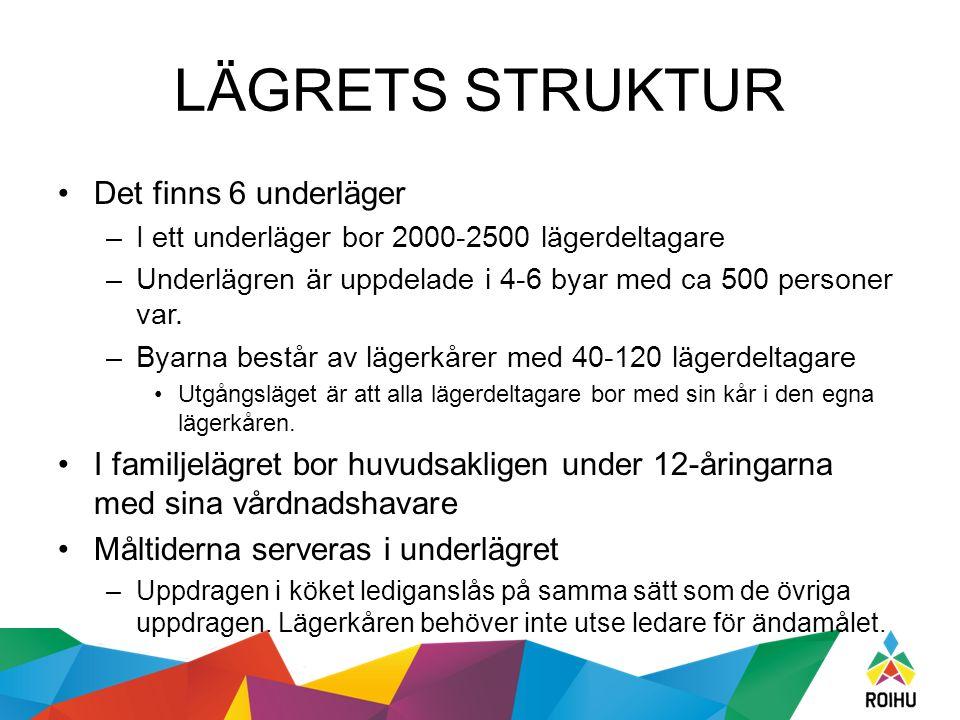 LÄGRETS STRUKTUR Det finns 6 underläger –I ett underläger bor 2000-2500 lägerdeltagare –Underlägren är uppdelade i 4-6 byar med ca 500 personer var.