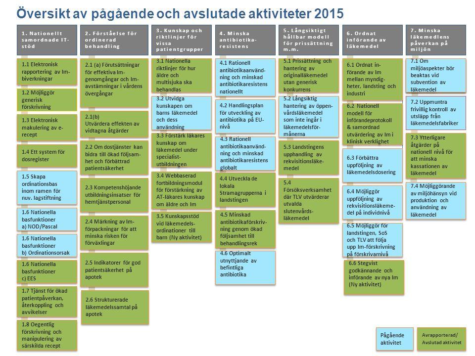 Översikt av pågående och avslutade aktiviteter 2015 1.1 Elektronisk rapportering av lm- biverkningar 2. Förståelse för ordinerad behandling 1. Natione