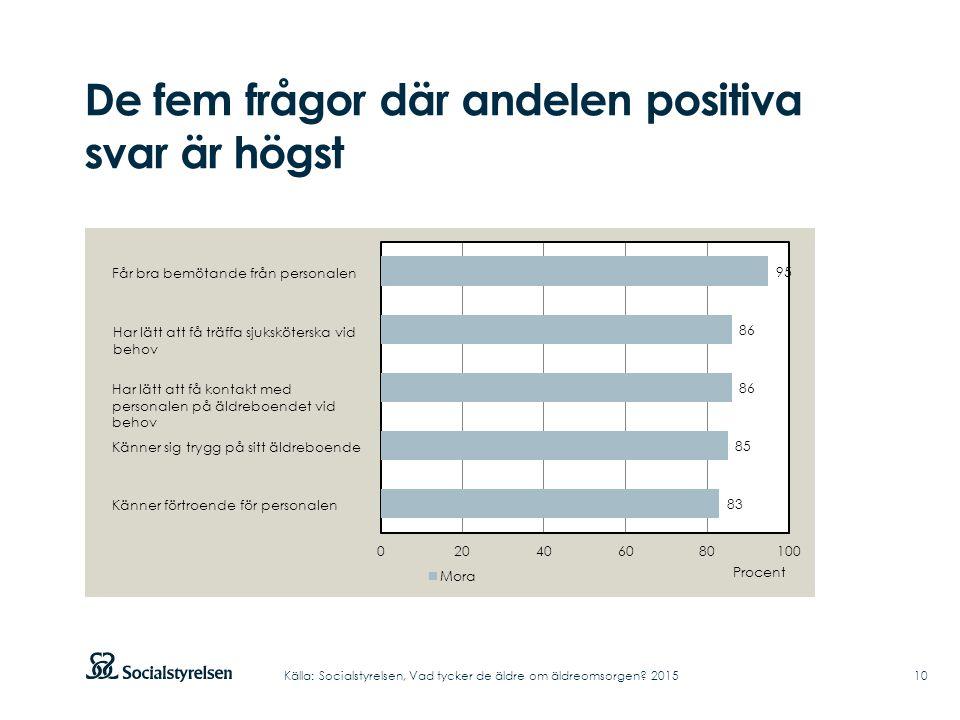 De fem frågor där andelen positiva svar är högst 10Källa: Socialstyrelsen, Vad tycker de äldre om äldreomsorgen.