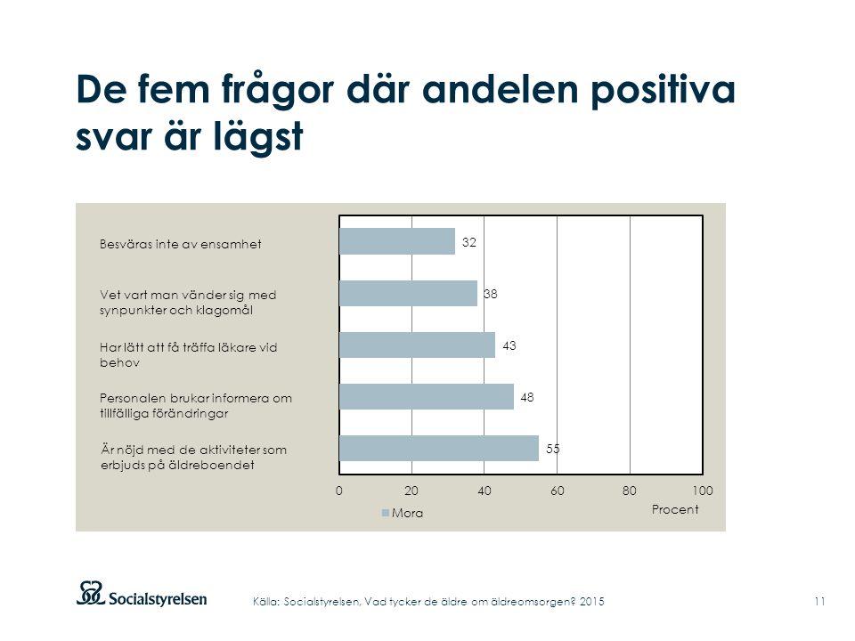 De fem frågor där andelen positiva svar är lägst 11Källa: Socialstyrelsen, Vad tycker de äldre om äldreomsorgen.