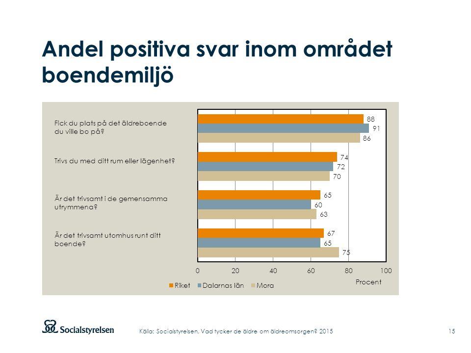 Andel positiva svar inom området boendemiljö 15Källa: Socialstyrelsen, Vad tycker de äldre om äldreomsorgen.