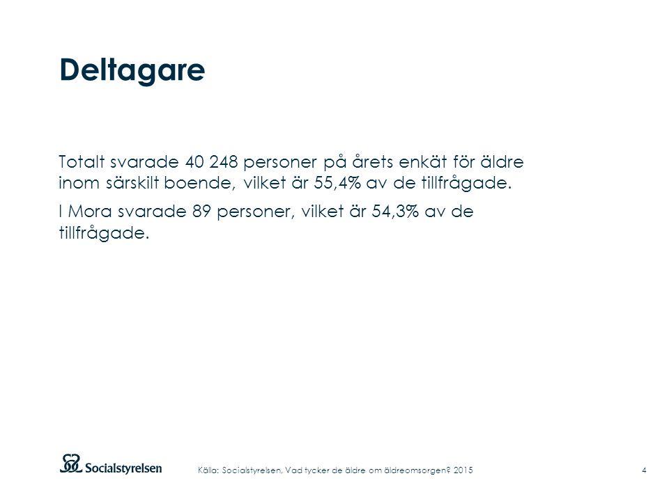 Deltagare Totalt svarade 40 248 personer på årets enkät för äldre inom särskilt boende, vilket är 55,4% av de tillfrågade.