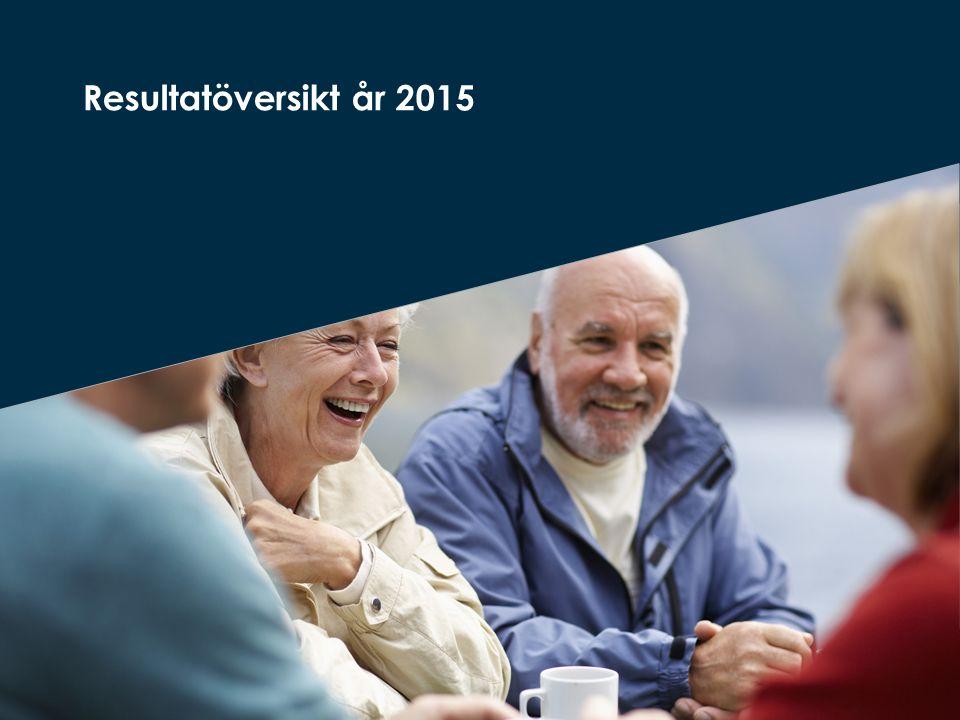 Andel positiva svar inom området trygghet Hur tryggt eller otryggt känns det att bo på ditt äldreboende.