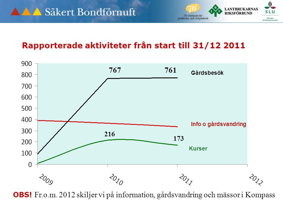 Gårdsbesök Info o gårdsvandring Kurser Rapporterade aktiviteter från start till 31/12 2011 OBS! Fr.o.m. 2012 skiljer vi på information, gårdsvandring