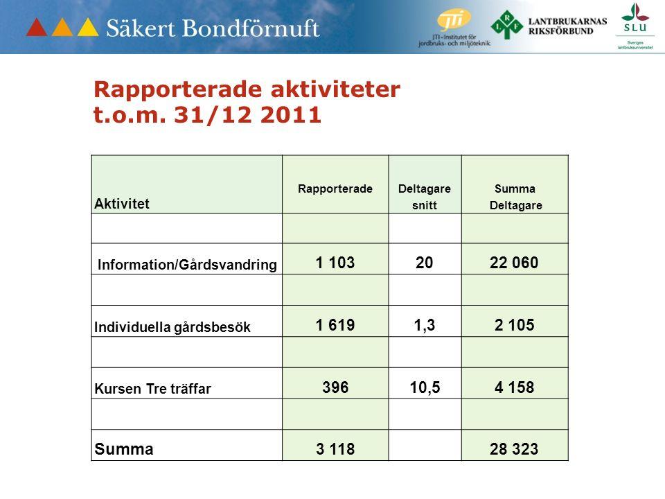 Aktivitet RapporteradeDeltagare snitt Summa Deltagare Information/Gårdsvandring 1 1032022 060 Individuella gårdsbesök 1 6191,32 105 Kursen Tre träffar