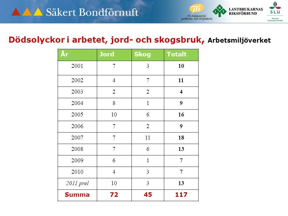Dödsolyckor i arbetet, jord- och skogsbruk, Arbetsmiljöverket ÅrJordSkogTotalt 20017310 20024711 2003224 2004819 200510616 2006729 200771118 20087613