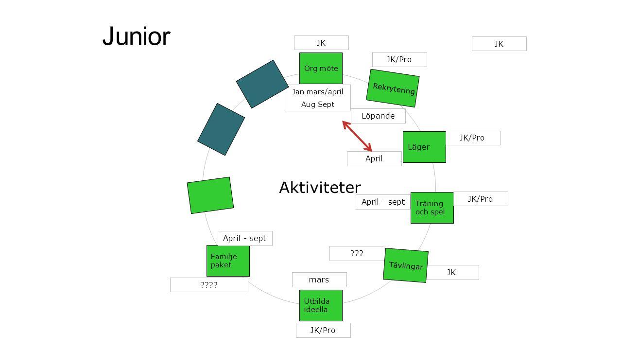 Junior JK Jan mars/april Aug Sept Löpande Org möte Träning och spel Utbilda ideella JK/Pro April .