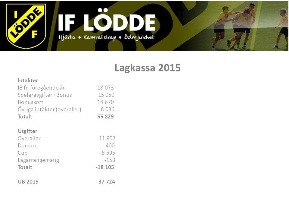 Lagkassa 2015 Intäkter IB fr.