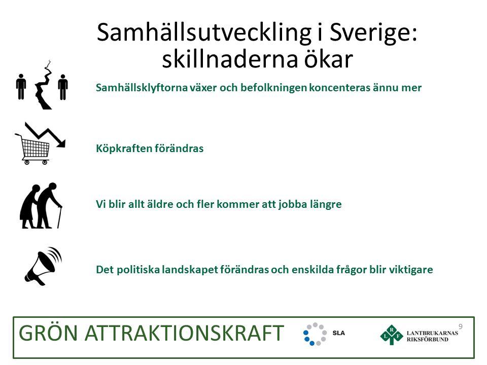 GRÖN ATTRAKTIONSKRAFT Samhällsutveckling i Sverige: skillnaderna ökar 9 Samhällsklyftorna växer och befolkningen koncenteras ännu mer Köpkraften förändras Vi blir allt äldre och fler kommer att jobba längre Det politiska landskapet förändras och enskilda frågor blir viktigare
