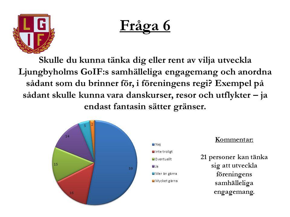 Fråga 6 Skulle du kunna tänka dig eller rent av vilja utveckla Ljungbyholms GoIF:s samhälleliga engagemang och anordna sådant som du brinner för, i fö