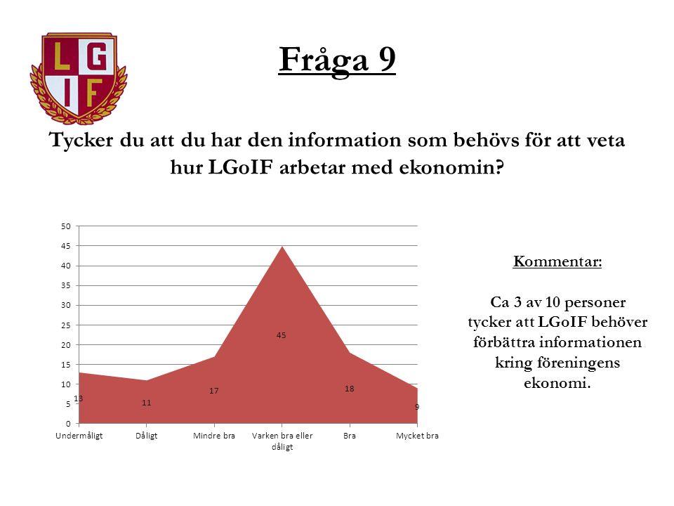 Fråga 9 Tycker du att du har den information som behövs för att veta hur LGoIF arbetar med ekonomin? Kommentar: Ca 3 av 10 personer tycker att LGoIF b