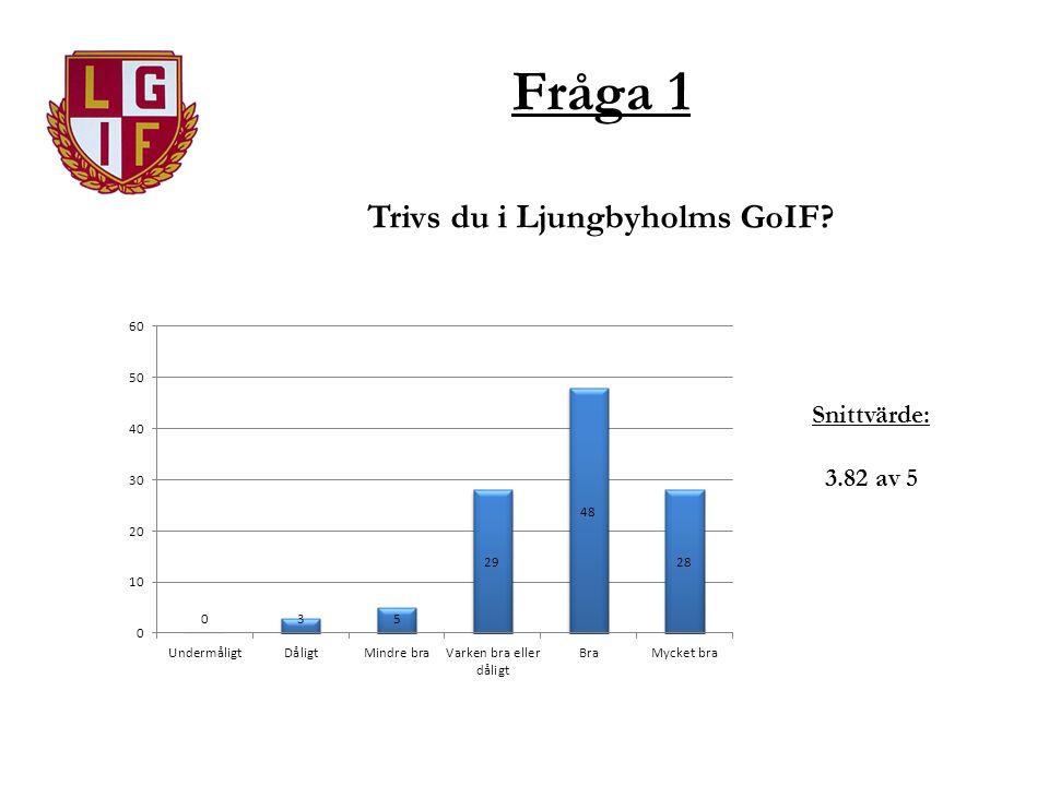 Fråga 1 Trivs du i Ljungbyholms GoIF Snittvärde: 3.82 av 5