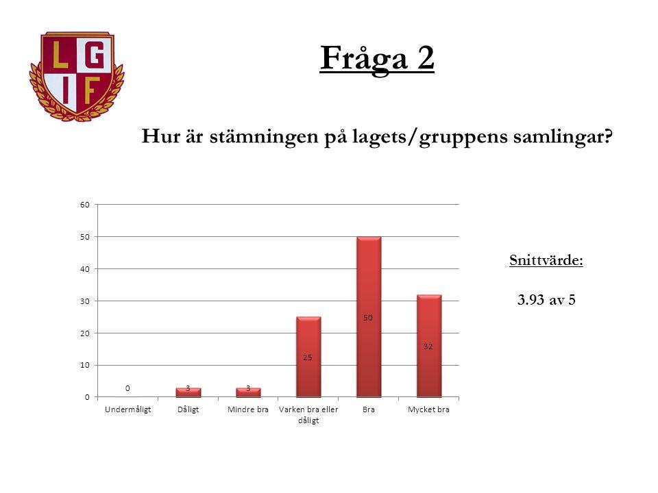 Fråga 2 Hur är stämningen på lagets/gruppens samlingar Snittvärde: 3.93 av 5
