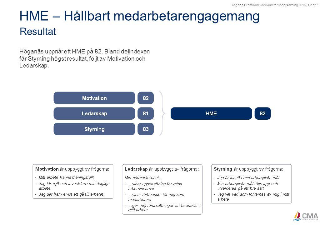 Höganäs kommun, Medarbetarundersökning 2015, sida 11 HME – Hållbart medarbetarengagemang Resultat Höganäs uppnår ett HME på 82. Bland delindexen får S
