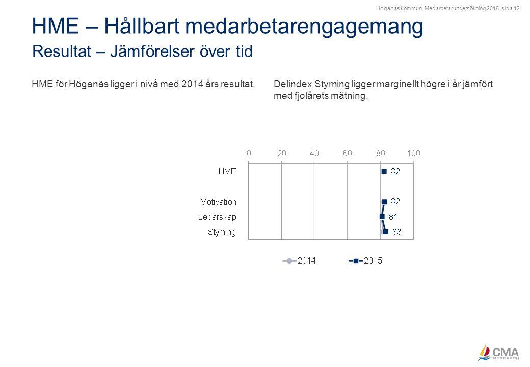 Höganäs kommun, Medarbetarundersökning 2015, sida 12 HME – Hållbart medarbetarengagemang Resultat – Jämförelser över tid HME för Höganäs ligger i nivå