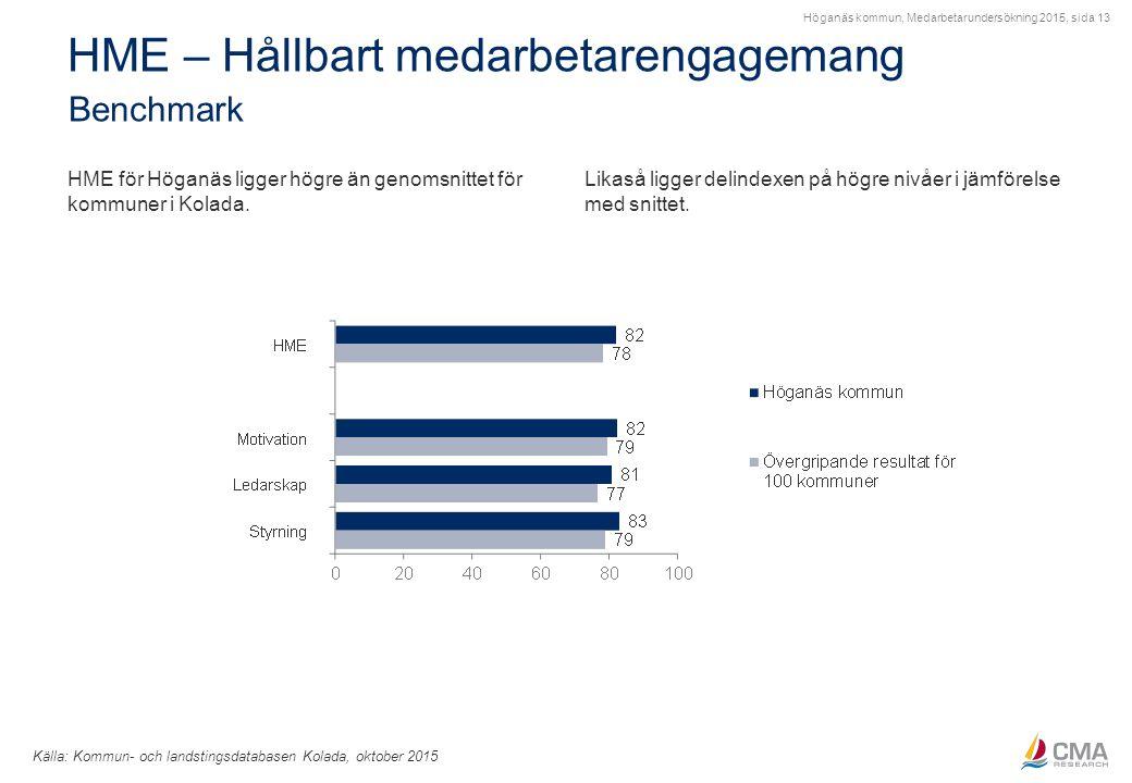 Höganäs kommun, Medarbetarundersökning 2015, sida 13 HME – Hållbart medarbetarengagemang Benchmark Källa: Kommun- och landstingsdatabasen Kolada, okto