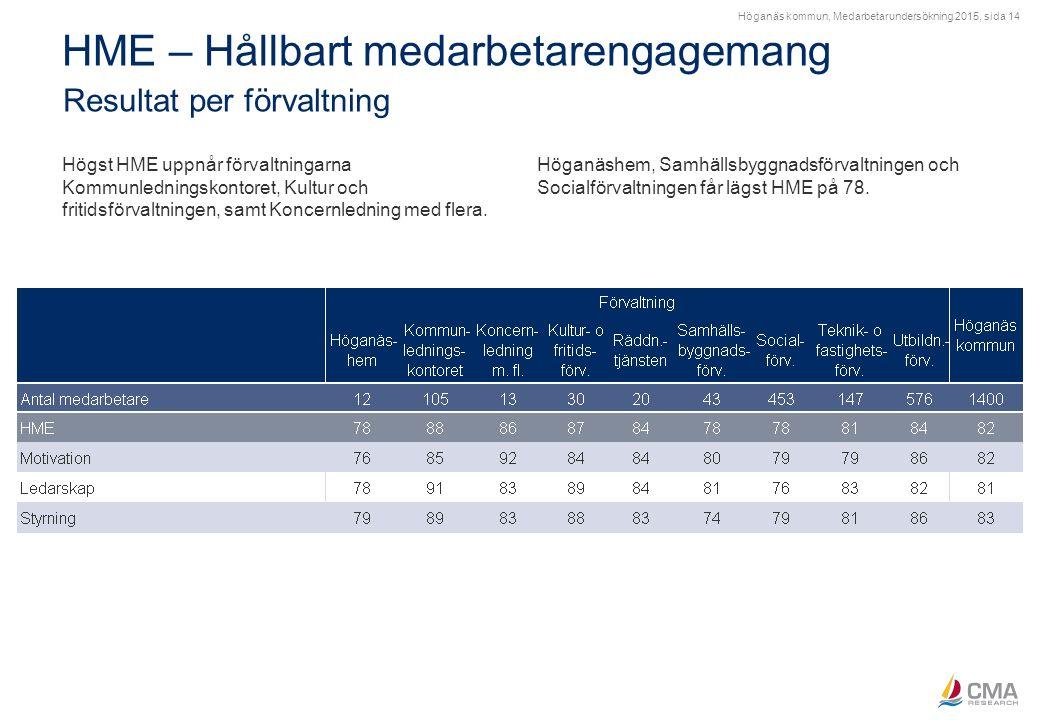 Höganäs kommun, Medarbetarundersökning 2015, sida 14 HME – Hållbart medarbetarengagemang Resultat per förvaltning Högst HME uppnår förvaltningarna Kom