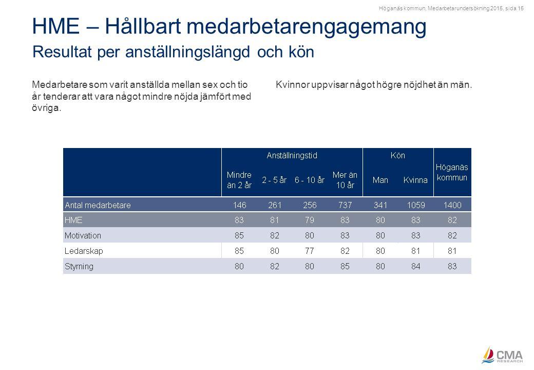 Höganäs kommun, Medarbetarundersökning 2015, sida 15 HME – Hållbart medarbetarengagemang Resultat per anställningslängd och kön Medarbetare som varit