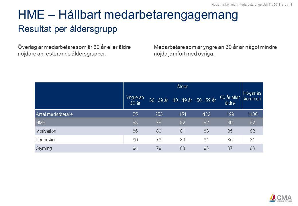 Höganäs kommun, Medarbetarundersökning 2015, sida 16 HME – Hållbart medarbetarengagemang Resultat per åldersgrupp Överlag är medarbetare som är 60 år