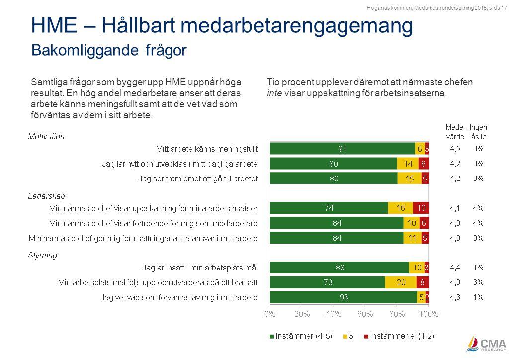 Höganäs kommun, Medarbetarundersökning 2015, sida 17 HME – Hållbart medarbetarengagemang Bakomliggande frågor Samtliga frågor som bygger upp HME uppnå