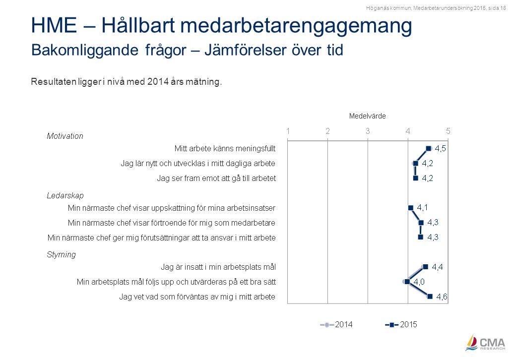Höganäs kommun, Medarbetarundersökning 2015, sida 18 HME – Hållbart medarbetarengagemang Bakomliggande frågor – Jämförelser över tid Resultaten ligger