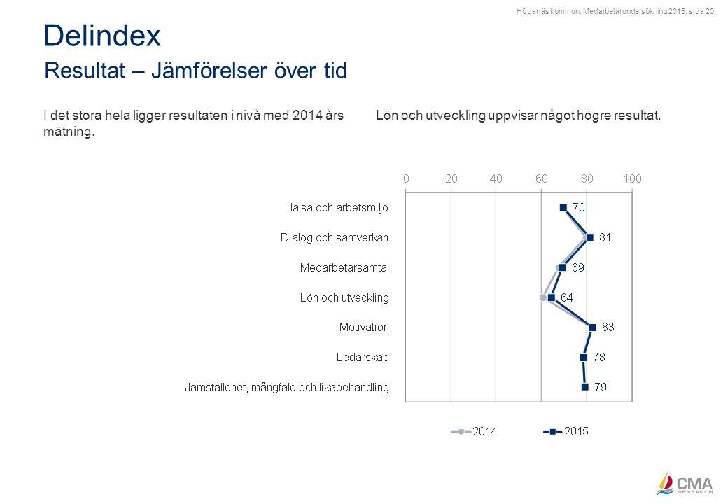 Höganäs kommun, Medarbetarundersökning 2015, sida 20 Delindex Resultat – Jämförelser över tid I det stora hela ligger resultaten i nivå med 2014 års m
