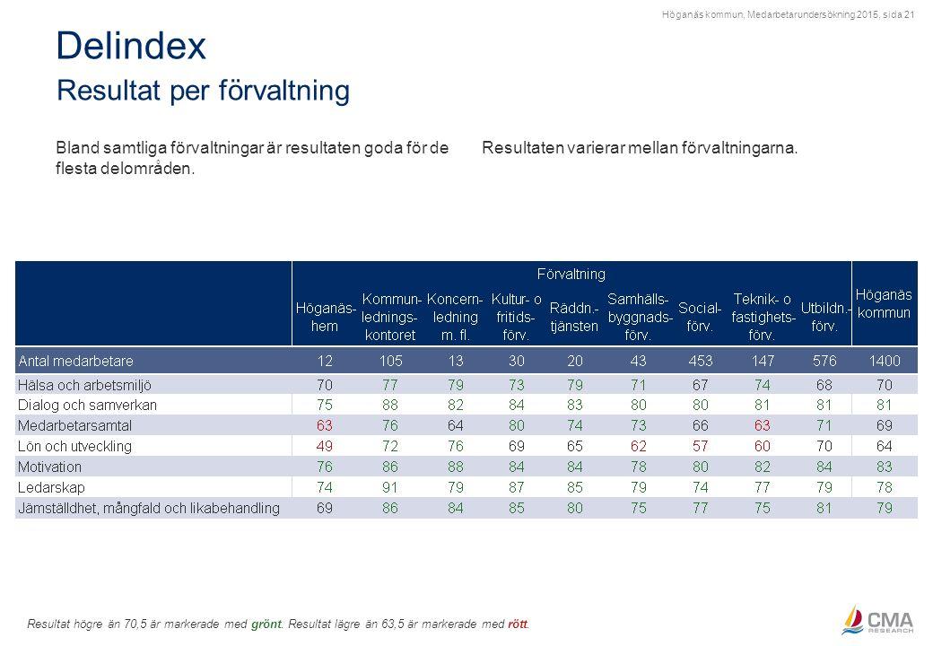 Höganäs kommun, Medarbetarundersökning 2015, sida 21 Delindex Resultat per förvaltning Resultat högre än 70,5 är markerade med grönt. Resultat lägre ä