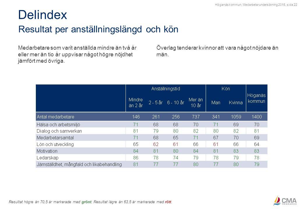 Höganäs kommun, Medarbetarundersökning 2015, sida 22 Delindex Resultat per anställningslängd och kön Resultat högre än 70,5 är markerade med grönt. Re